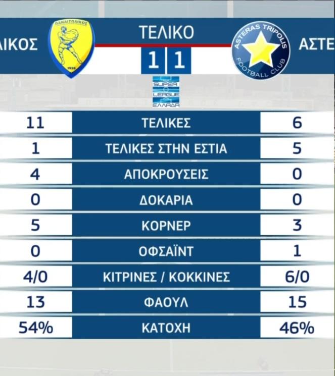 Παναιτωλικός 1 - 1 Αστέρας Τρίπολης: Στατιστικά Αγώνα